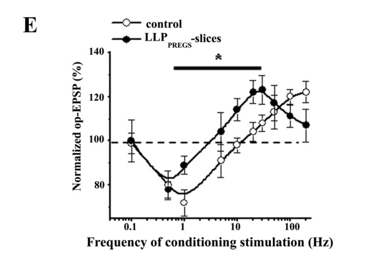 Modulatory Metaplasticity Induced by Pregnenolone Sulfatein the Rat Hippocampus: A Leftward Shiftin LTP/LTD-Frequency Curve